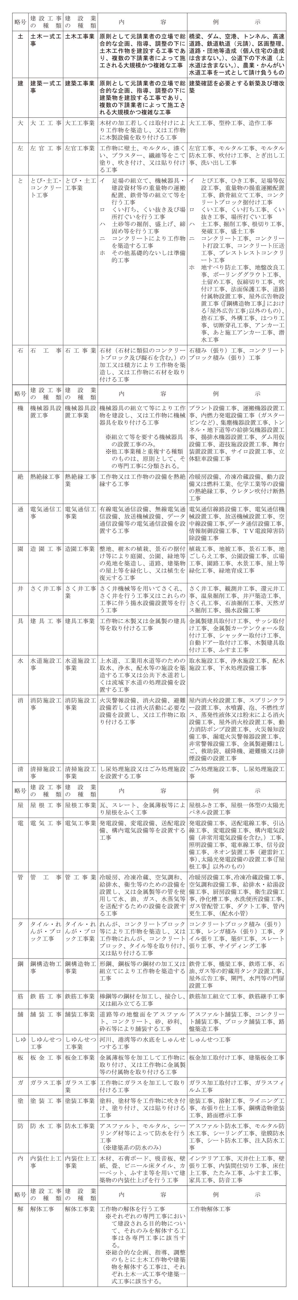 建設業の種類と略号(29業種)
